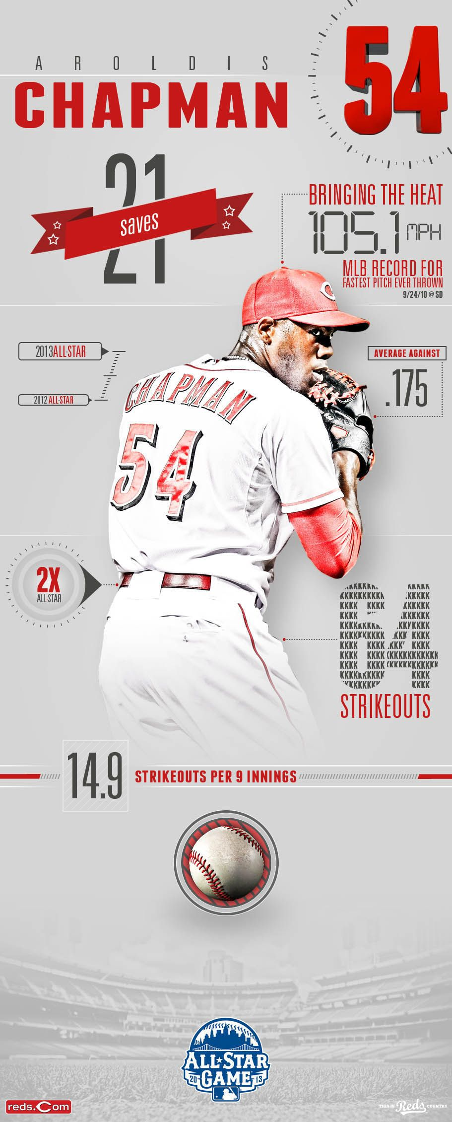 Team Infographics Aroldis Chapman Cincinnati Reds All Star Game