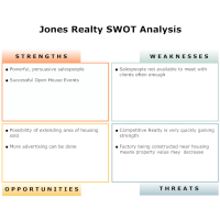 business swot analysis   SWOT Example - Real Estate ...