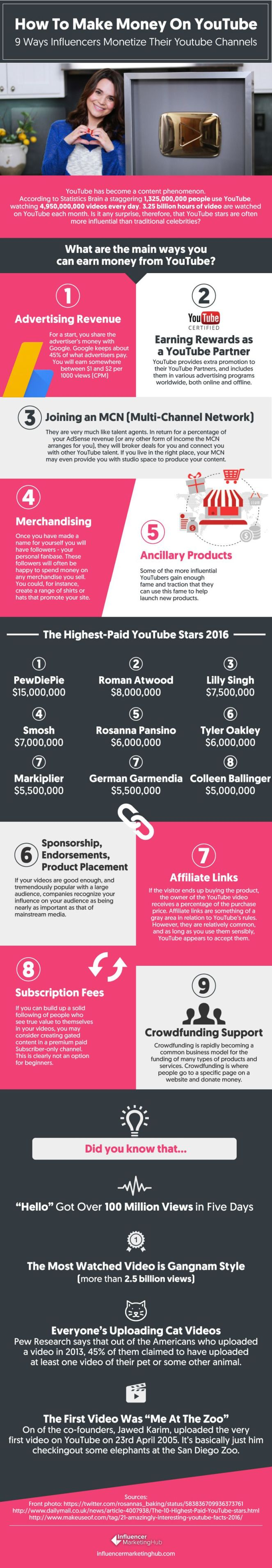 How to Make Money on Youtube [Infographic]