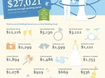 How Much Does the Average Wedding Cost? - Vancouver ...
