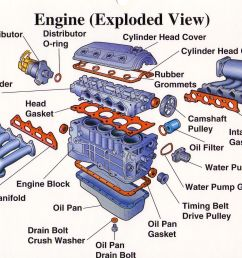 basic car engine parts diagram engine diagrams for cars car engine basic hot rod wiring http wwwhotrodcom techarticles hrdp1108abs [ 1498 x 1100 Pixel ]