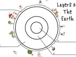 Layers of the Earth Label   Earth Science   Pinterest