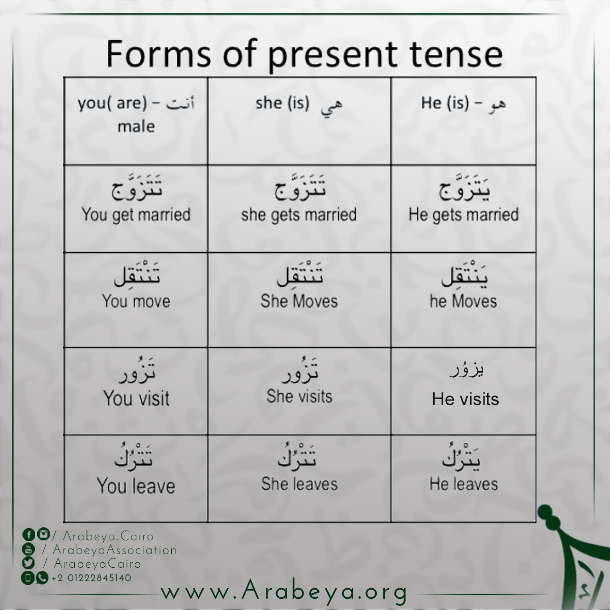Forms Of Present Tense