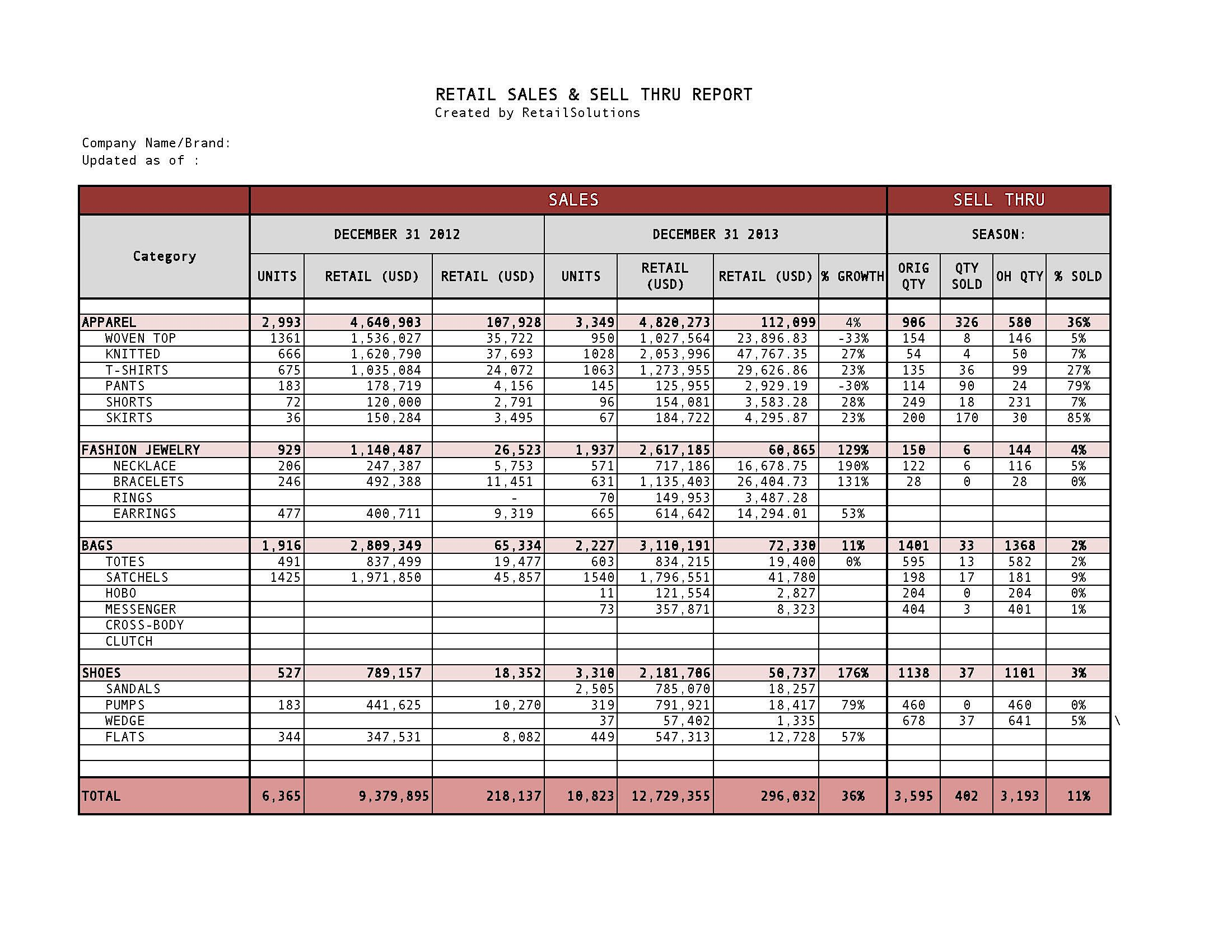 Retail Sales And Sell Through Report Created Template