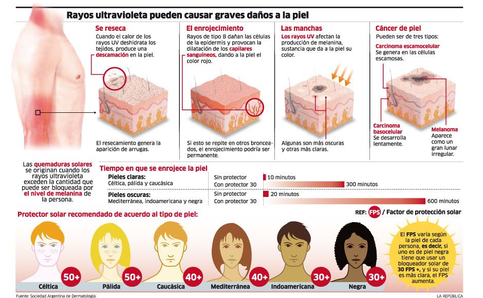 Radiación uv infografía