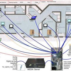 Patch Panel Wiring Diagram Rv Solar Home Lan Free Download Wired Network What Is Structured