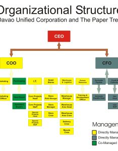 Corporate organizational chart also juve cenitdelacabrera rh