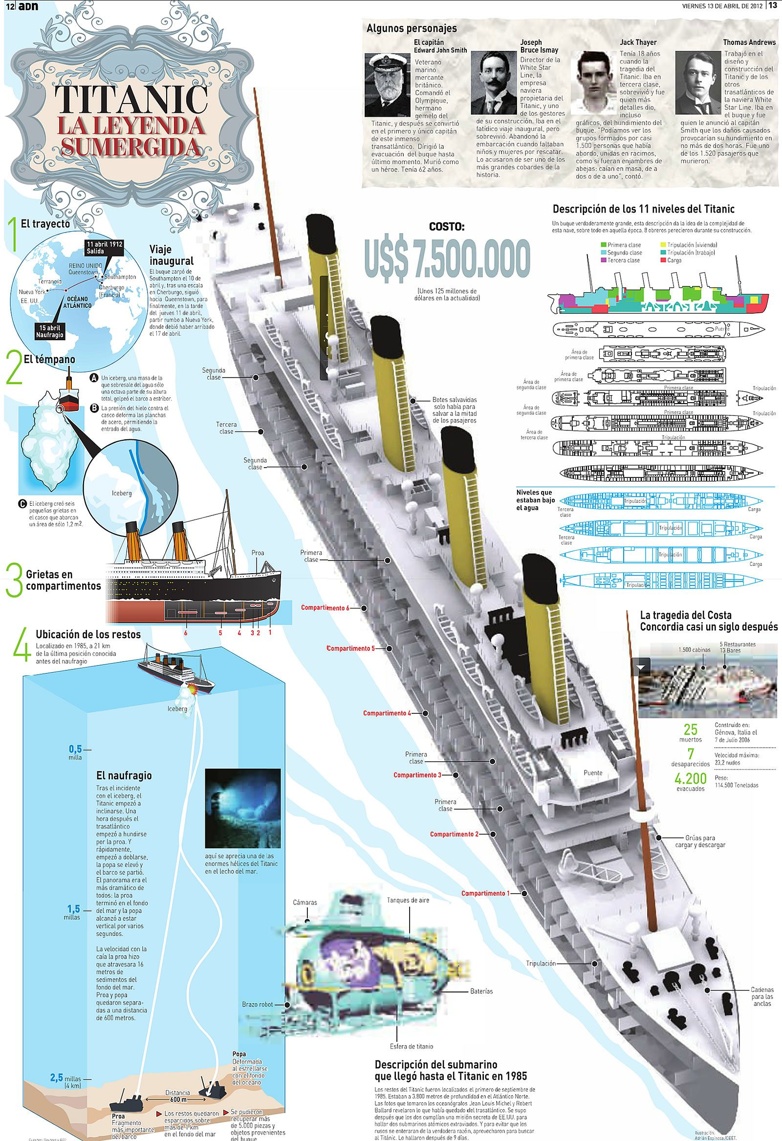 titanic class diagram 02 sv650 wiring infografía del history and rms