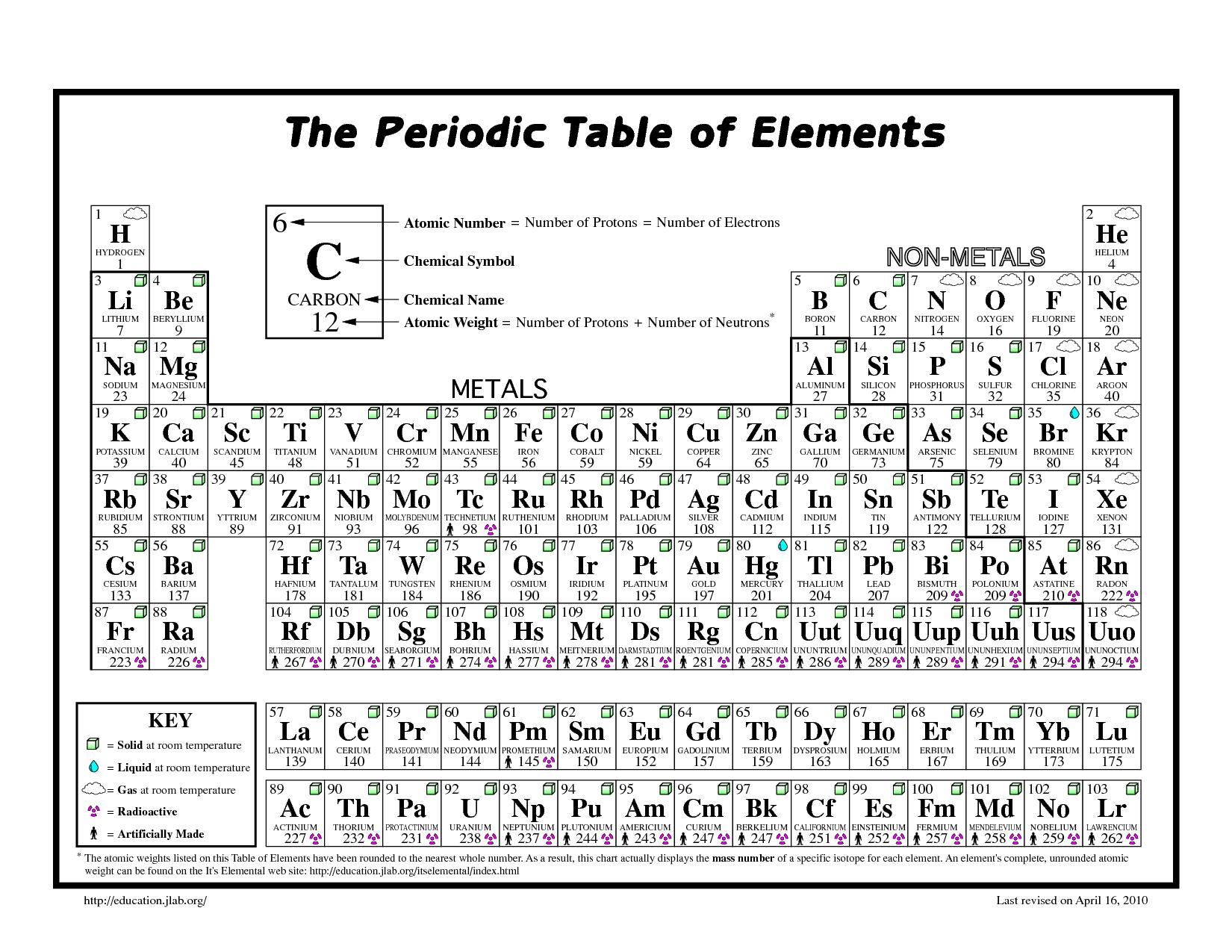 Printable Periodic Table Black White