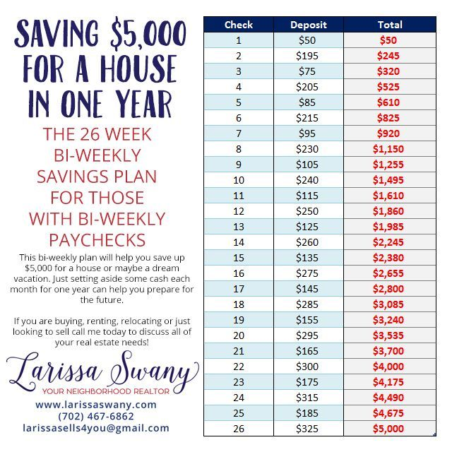 A couple of weeks ago I shared my 26 week challenge to save 5000 in a year Everyone might