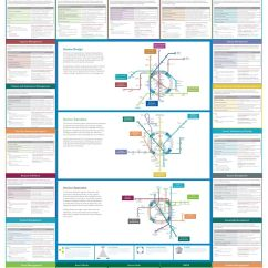 Itil Process Diagram Visio 2005 Ford Expedition Fuse Panel Ca Service Management Maps Pinterest