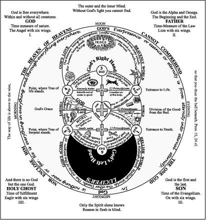 Alchemical Emblems, Occult Diagrams, and Memory Arts: JB
