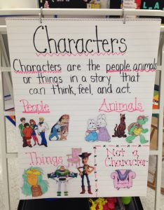 Characters anchor chart st grade resource room  teichmann  had kindergarten chartsreading also rh pinterest