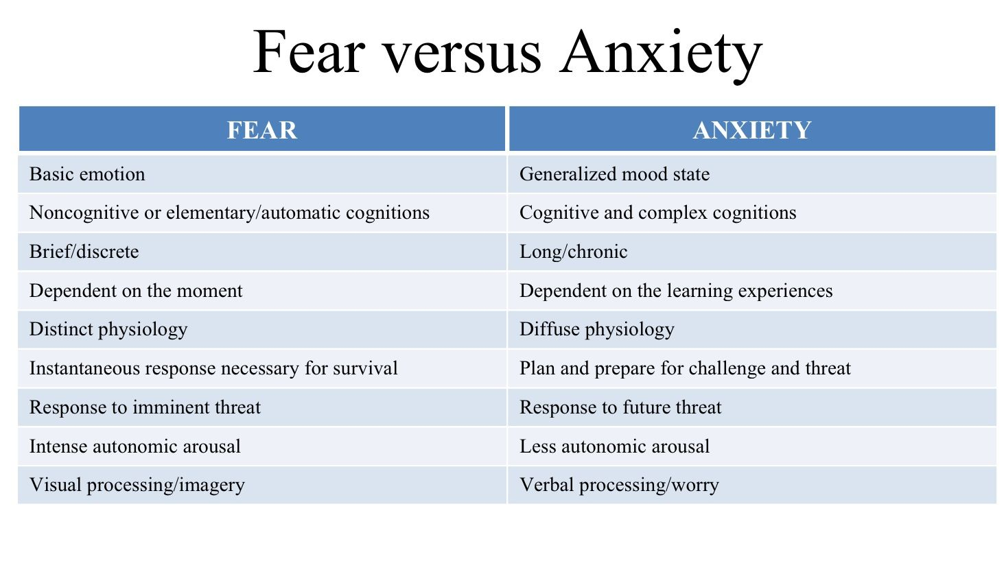 Fear Versus Anxiety