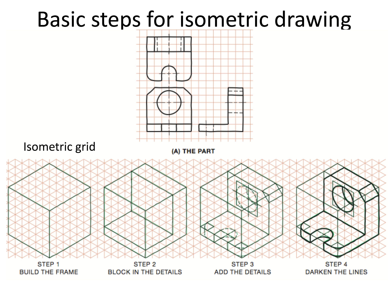 Basic Iso Steps
