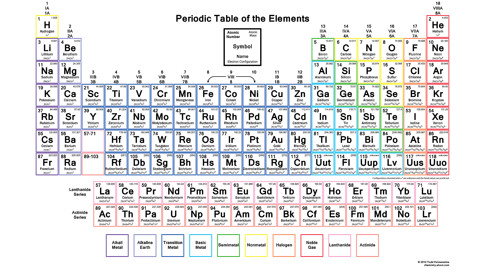 Downloadable Periodic Table With Electron Configurations