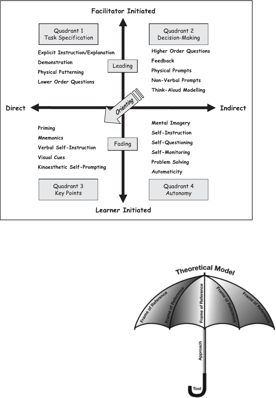 The Four-Quadrant Model of Facilitated Learning (Part 1
