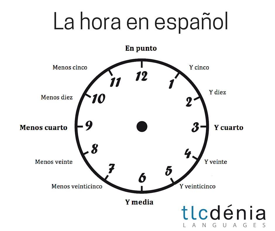 La hora en español. The time in Spanish. Vocabulario