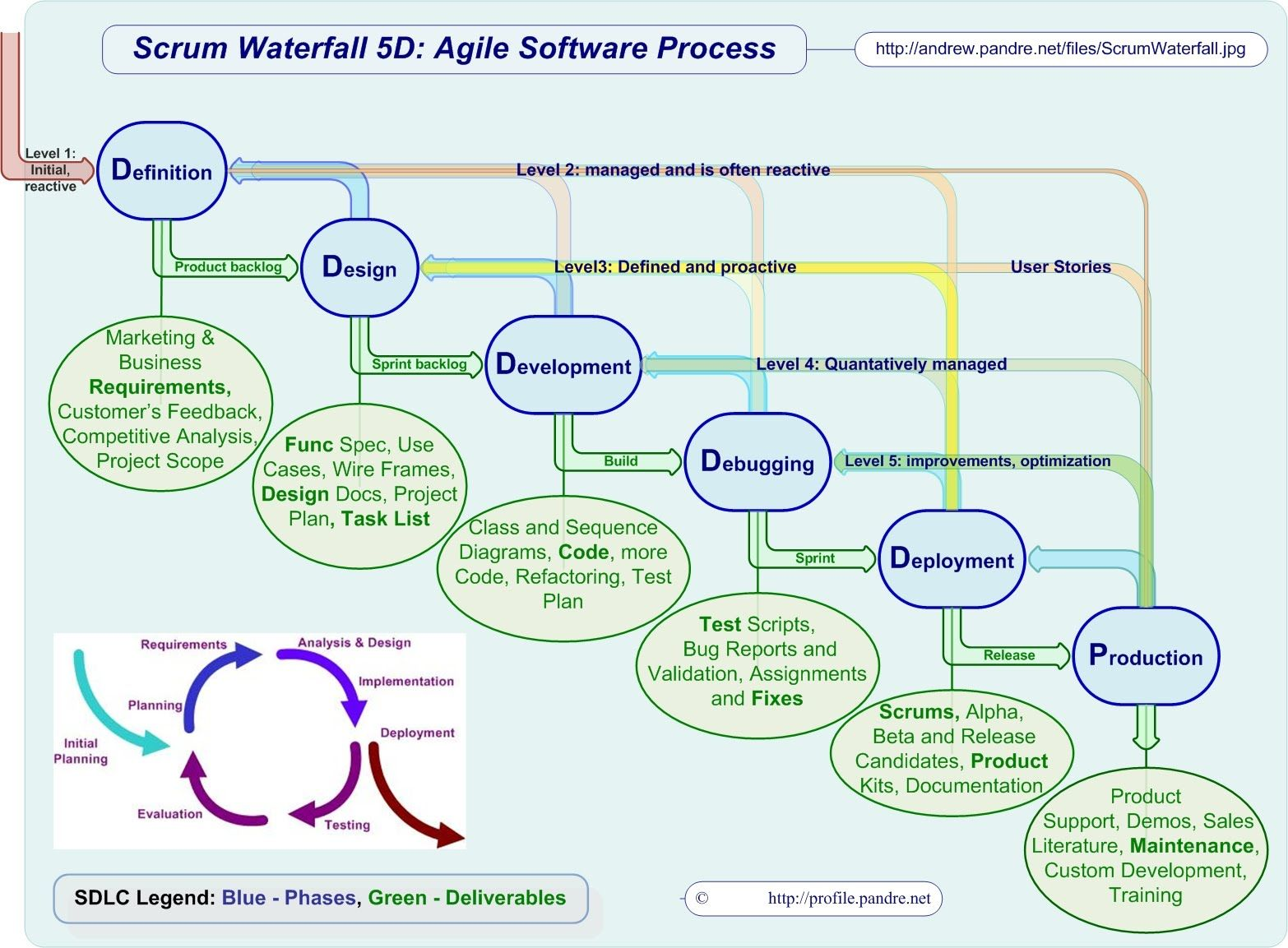 agile process flow diagram 1971 chevelle wiper wiring scrum waterfall 5d software