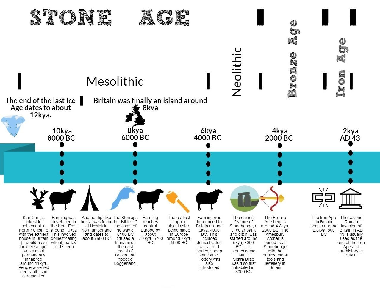Later Prehistory Timeline