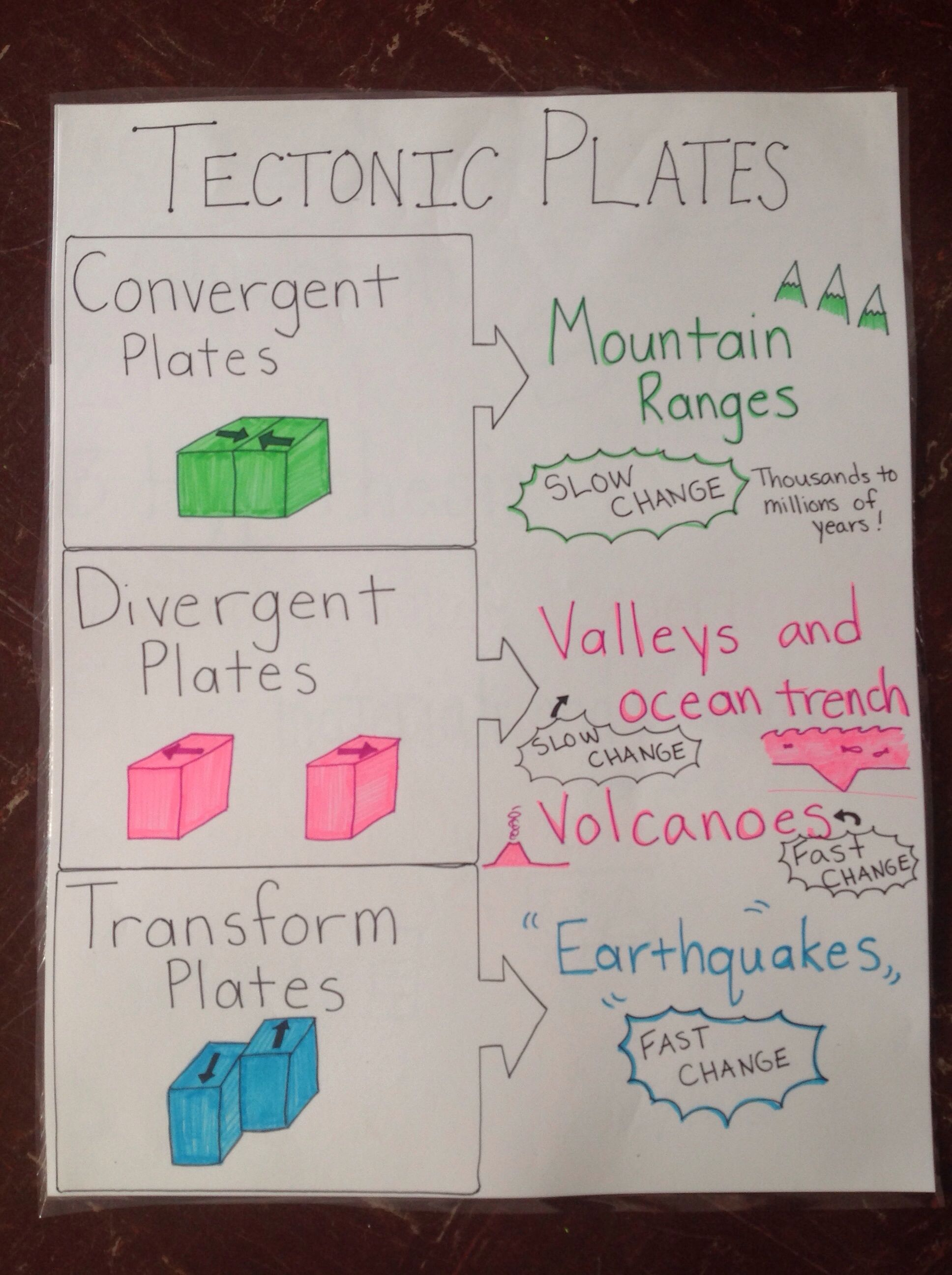 Tectonic Plates Anchor Chart