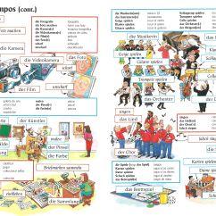 7 Ways To A German Language 2002 Mitsubishi Pajero Wiring Diagram Vocabulario Alemán Https Facebook Groups