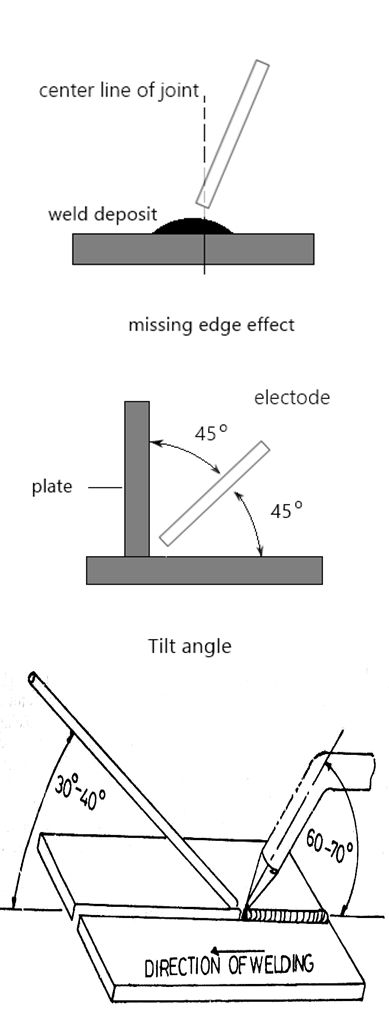 Learn to weld by improving your welding angles. They