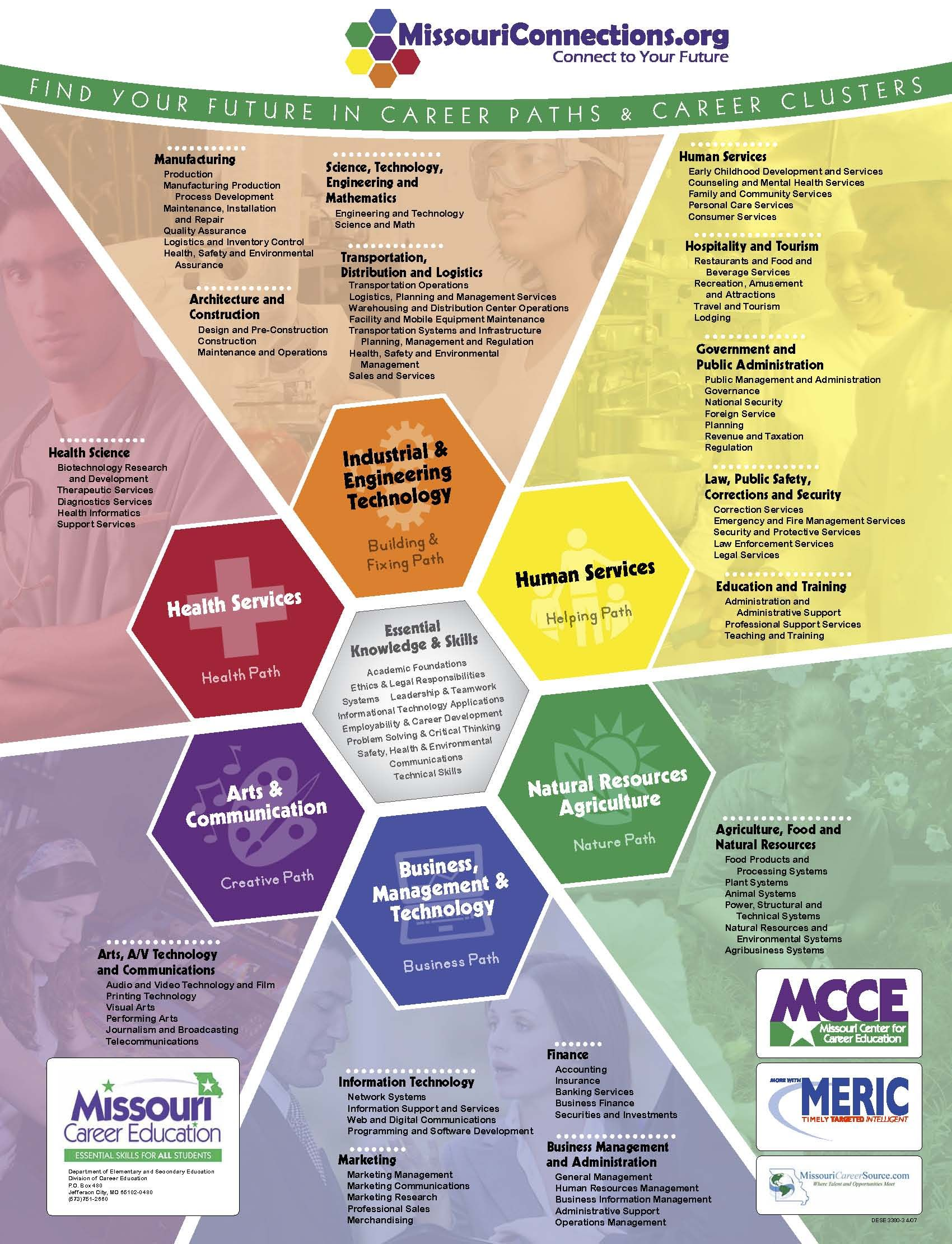 Poster Of The Career Clusters From Missouri Connections