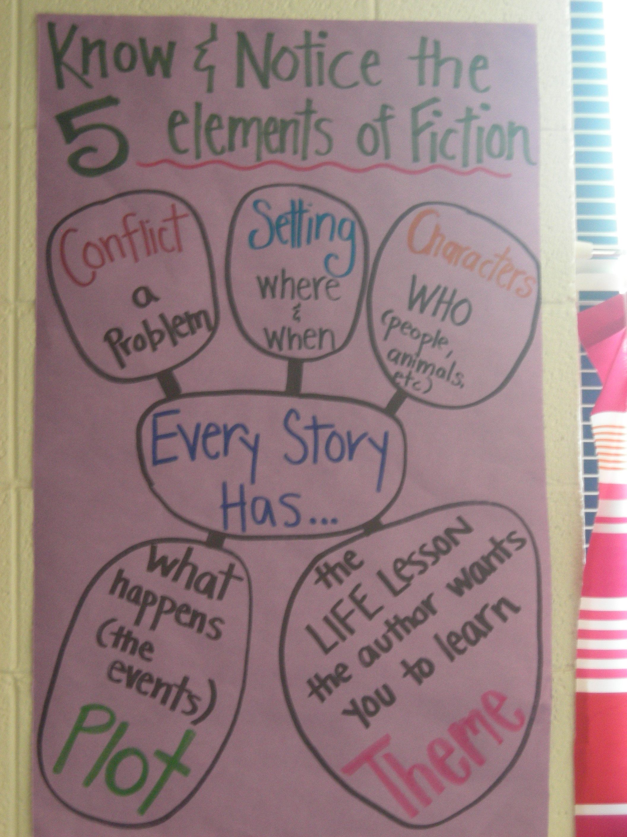 Five Elements Of Fiction