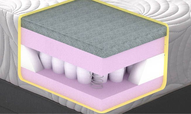 King Size Pocket Memory Foam Mattress Features A Layer Of Upon Reflex Base Finished With Quilted Heat Regulating Adaptive Cover