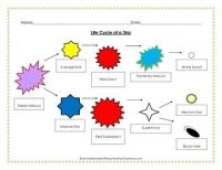 Solar System: Life Cycle of a Star Graphic Organizers ...