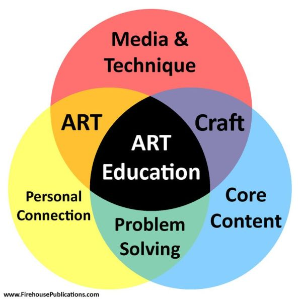 Ideal Art Class Education Critical In Today'