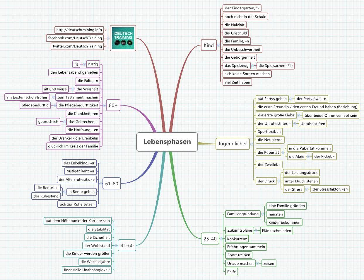 German Vocabulary Mindmap