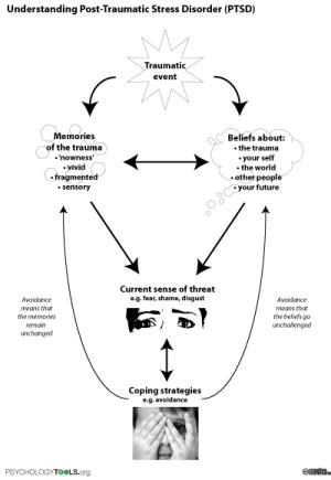 Understanding PTSD  a diagram to help people understand