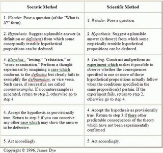Socrates Essay Sample Essay About Socrates On Writing Recollection