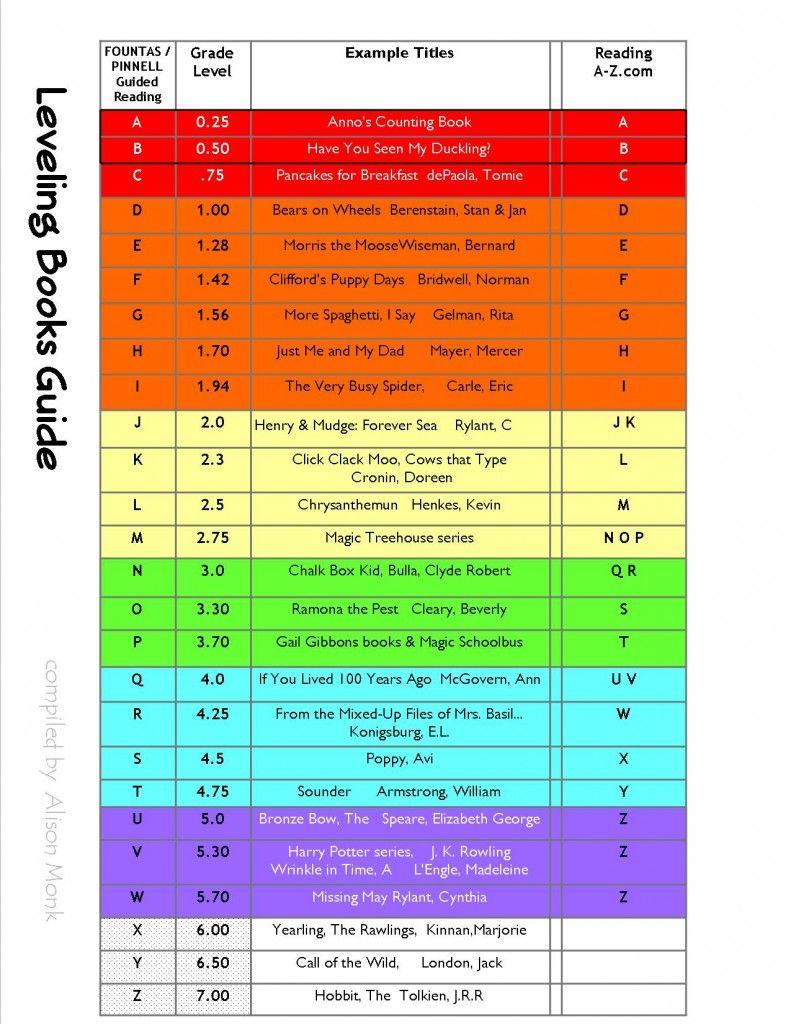 Level comparison chart lexile level comparison chart nvjuhfo Gallery
