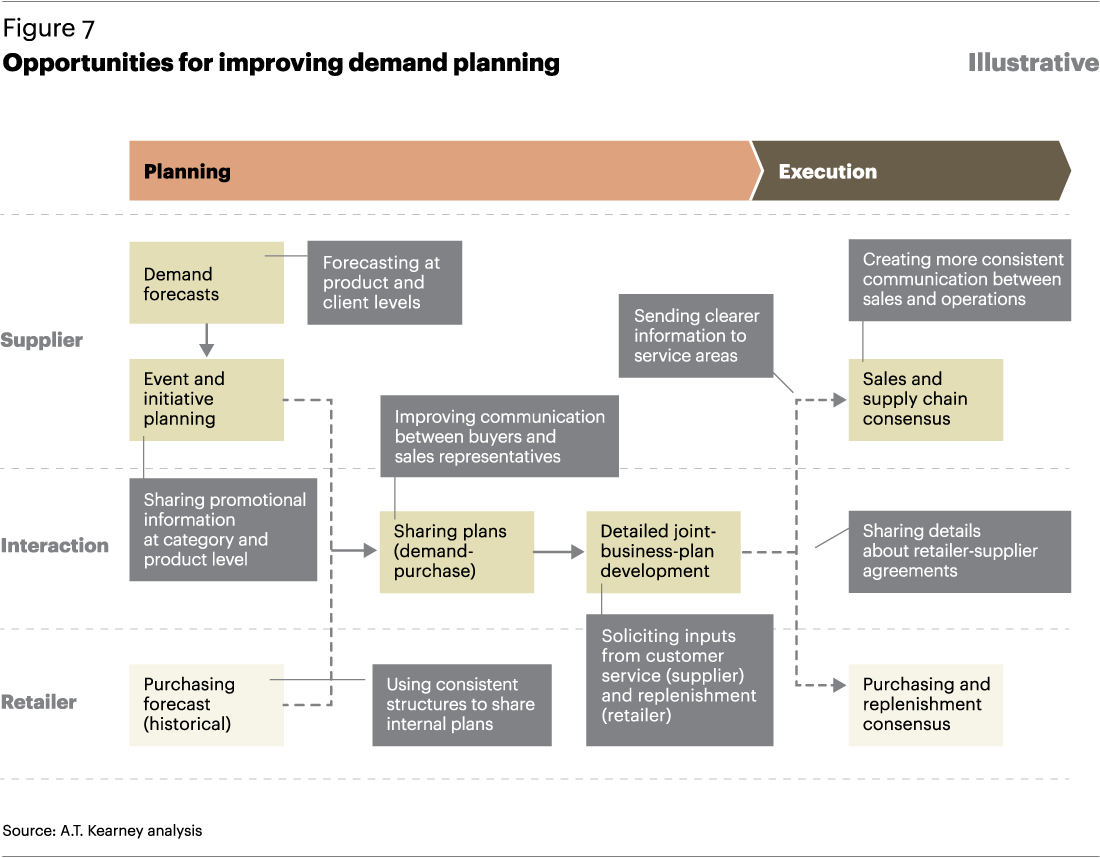 Demand Planning Processes