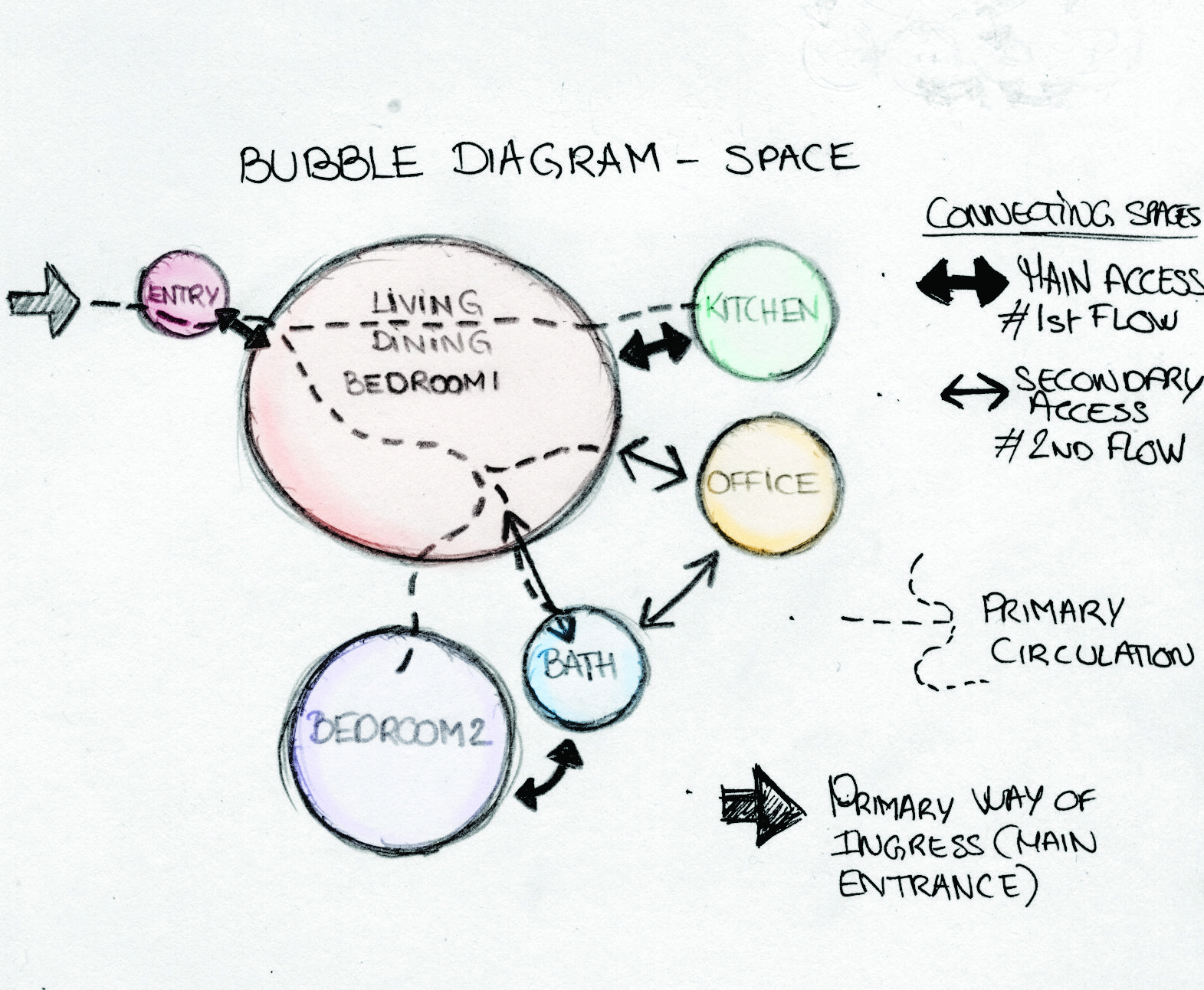 what are bubble diagram hertzsprung russell activity space distribution home cindy aimé