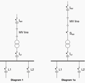 Single line diagrams 1 and 1a of substation with a single