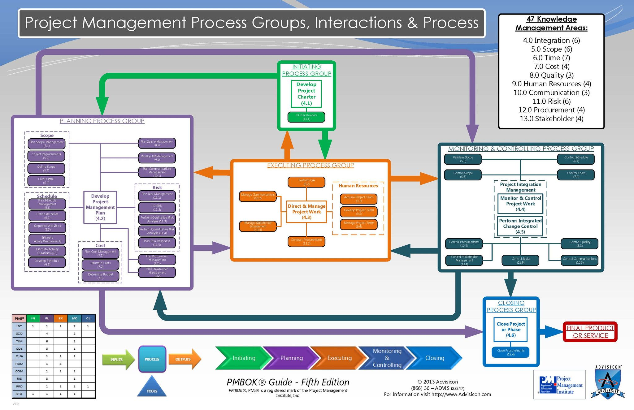 Chart Flow Process Escalation Project