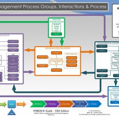 Pmi Process Groups Diagram 2001 Dodge Neon Stereo Wiring Pmbok 5 Flow Chart  Powerking Co
