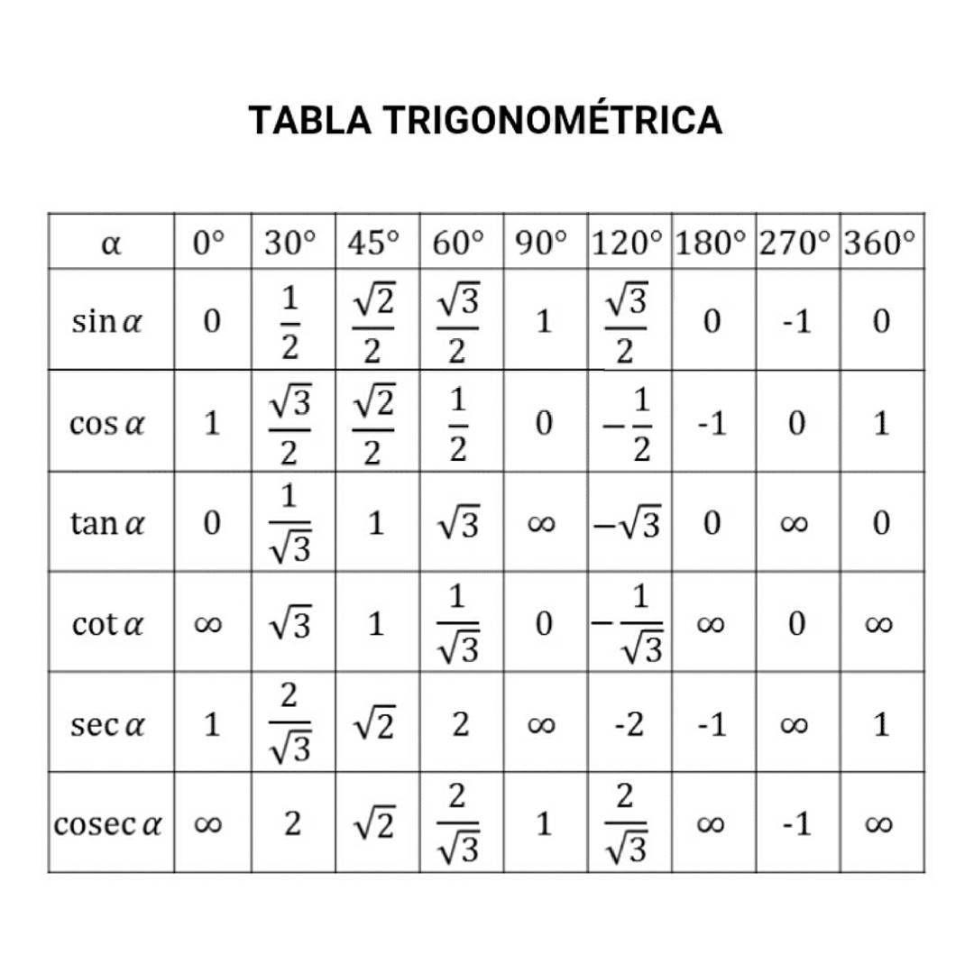 Tabla Trigonometrica Para Angulos Notables Matematicas