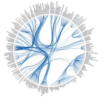 Circular Network Chart In Qlikview Qlik Community Networks