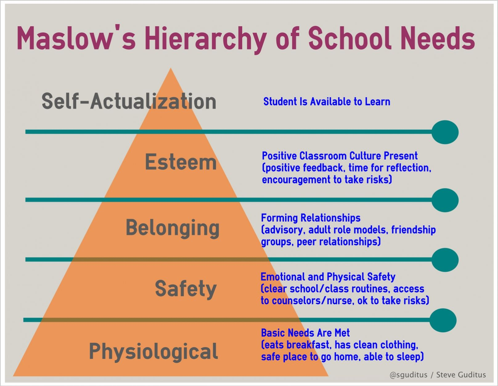 Reflections Of An Educator Maslow S Hierarchy Of School