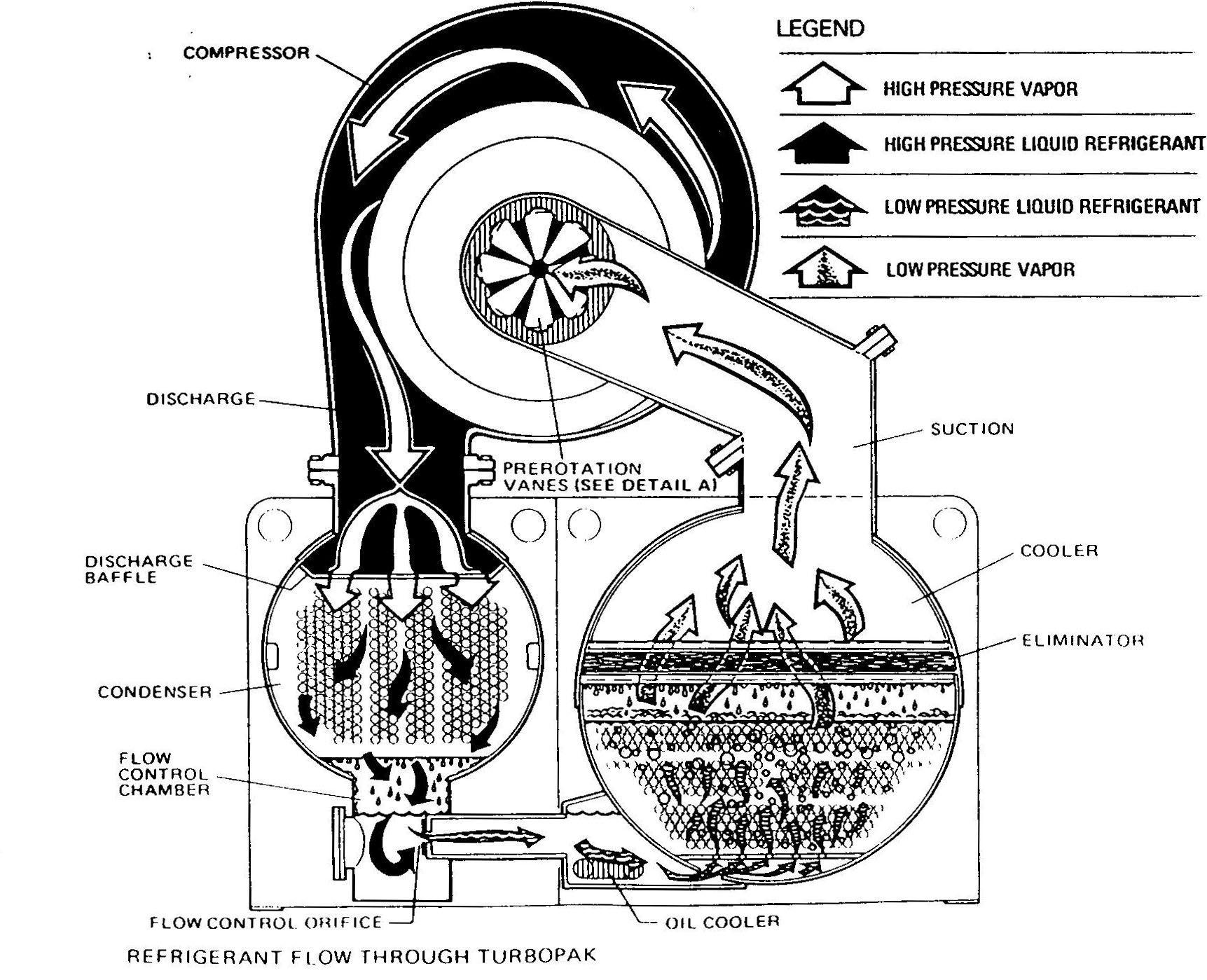 Chiller: York Chiller Service Manual