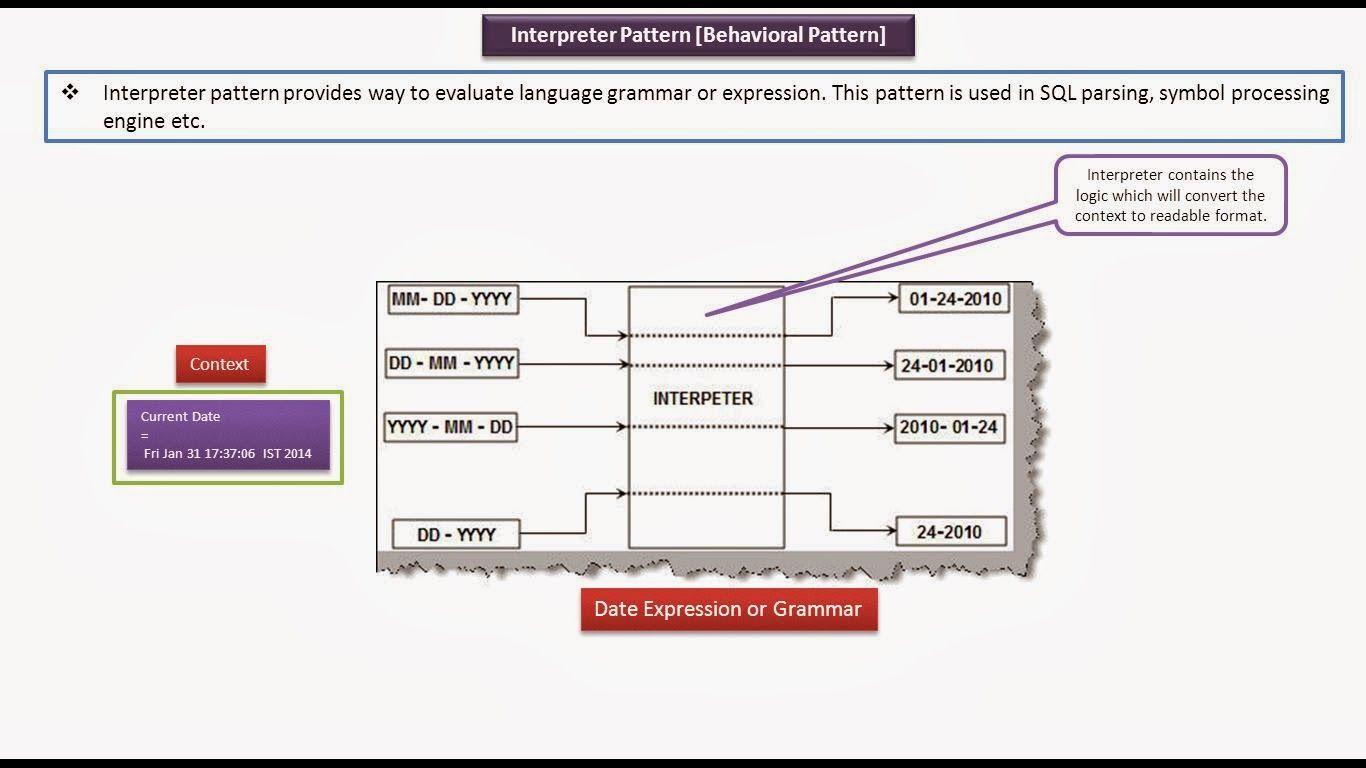 Java ee design patterns for Object pool design pattern java