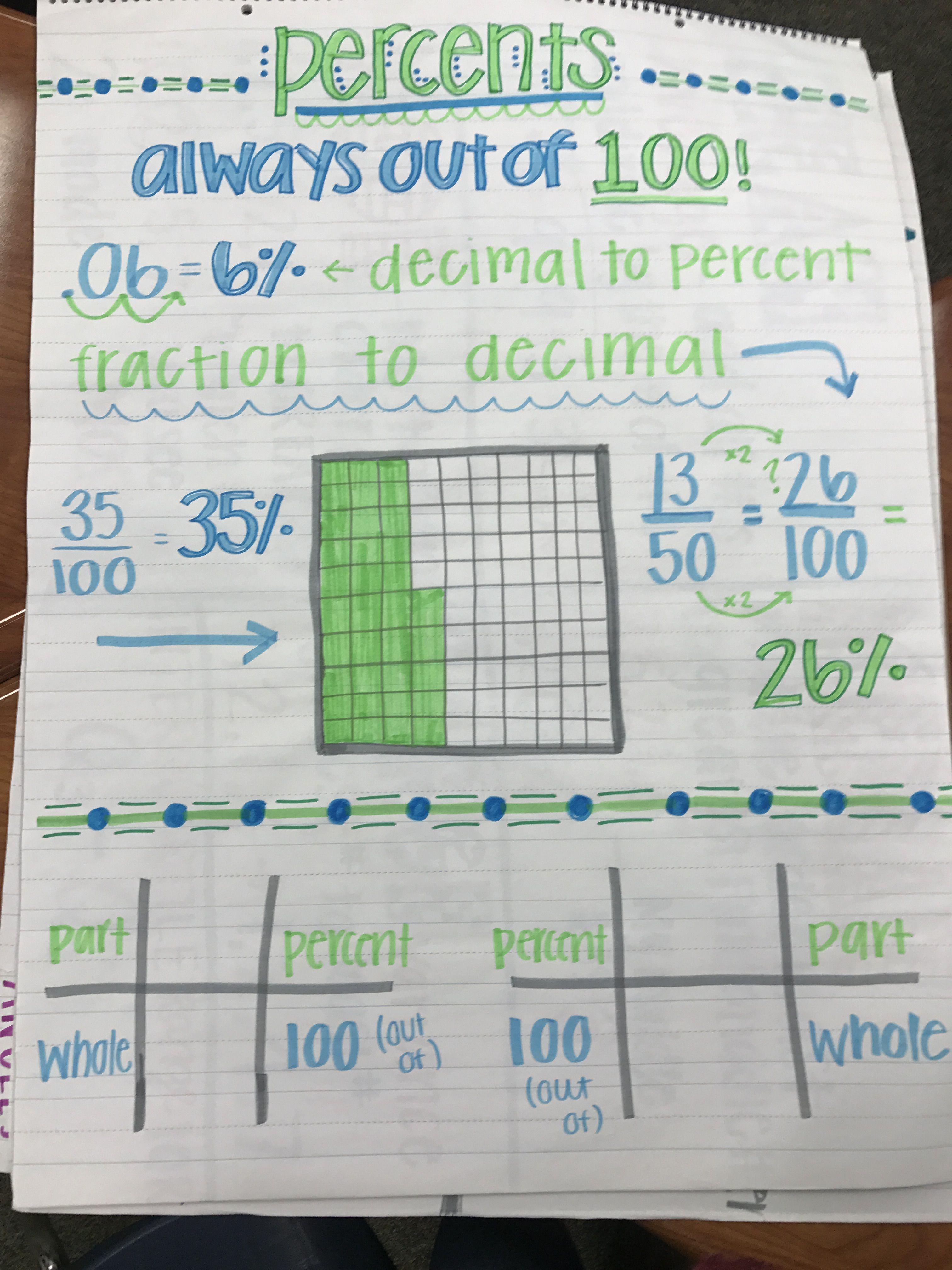 Percents 6th Grade Math 6th Grade Math Anchor Charts Percents Anchor Charts Fraction To