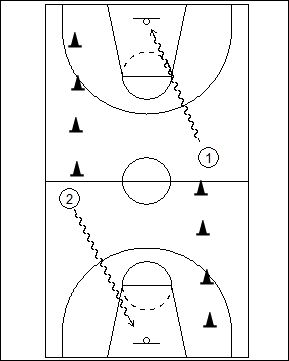 Basketball dribbling drills that begin with control ball