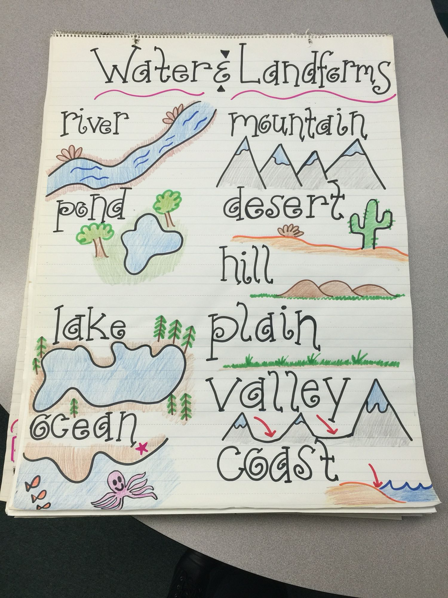 Water And Landforms Anchor Chart