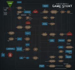 """Résultat de recherche d'images pour """"video game writing"""""""